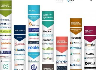 Empresas sector inmobiliario